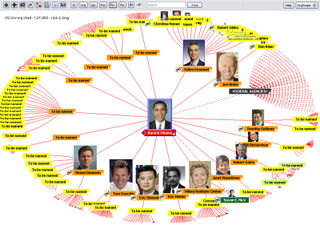 Digital US government org chart with pictures of nominees