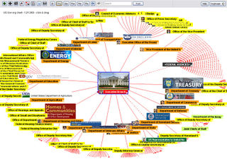Digital US Government organization chart