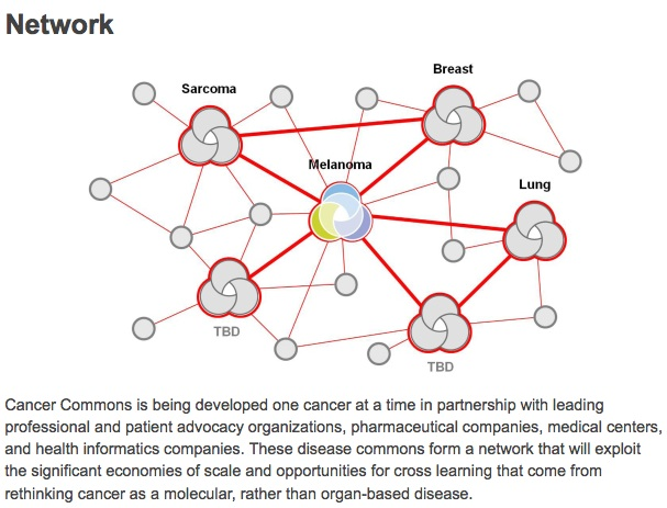 Cancercommonsnetwork