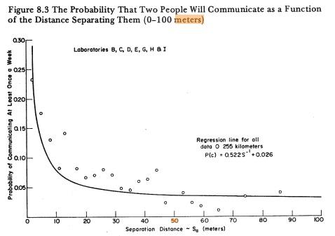 Allen chart